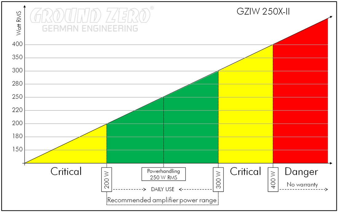 ground-zero-gziw-250x-II-250mm-subwoofer-free-air-tabuľka
